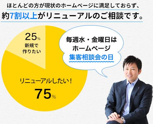 ほとんどの方が現状のホームページに満足しておらず、約7割以上がリニューアルのご相談です